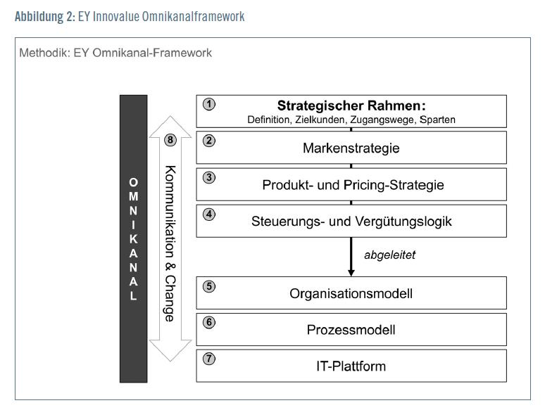 EY Omnikanal Framework